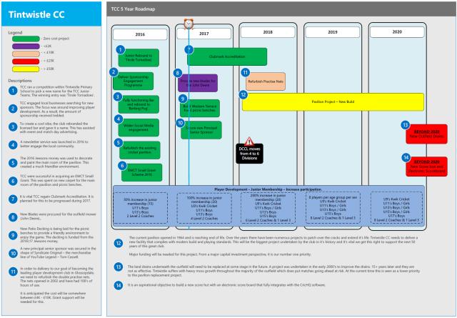 TCC 5 Year Roadmap